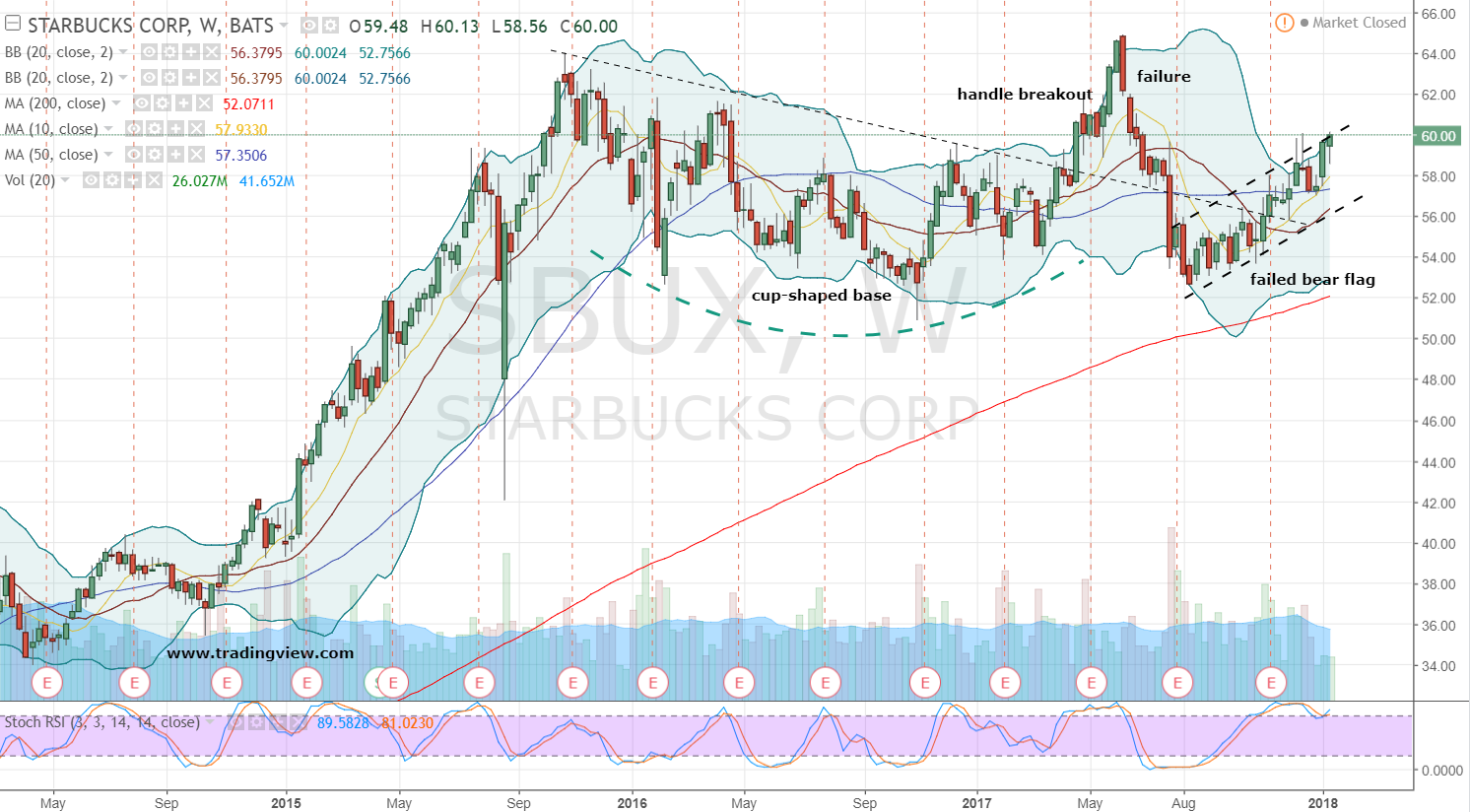 Starbucks Stock Weekly Price Chart
