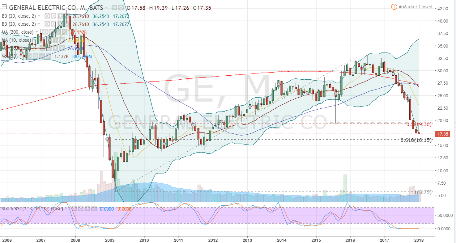 General Motors Company (GM), Gerdau SA (GGB)