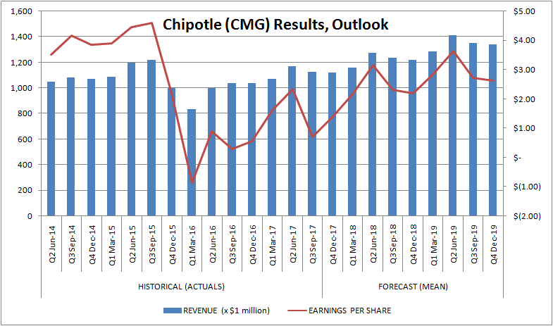 Chipotle Mexican Grill (CMG) Upgraded to Market Perform at Raymond James Financial