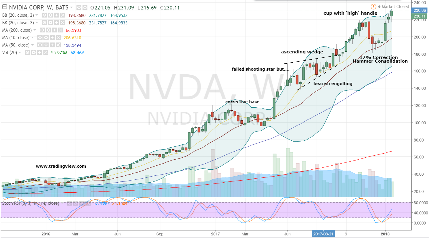 What Are Analysts Report About NVIDIA Corporation (NVDA)