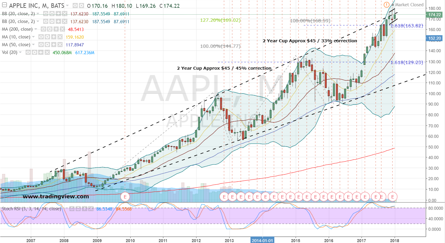 Apple Inc. (AAPL) Shares Bought by Investment House LLC