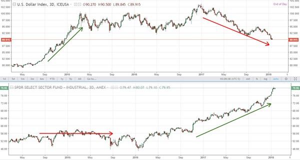 U.S. Dollar Index Futures versus SPDR Industrial ETF (XLI)