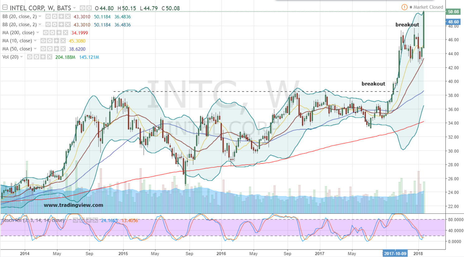 Short Term Trend Watch - Intel Corporation