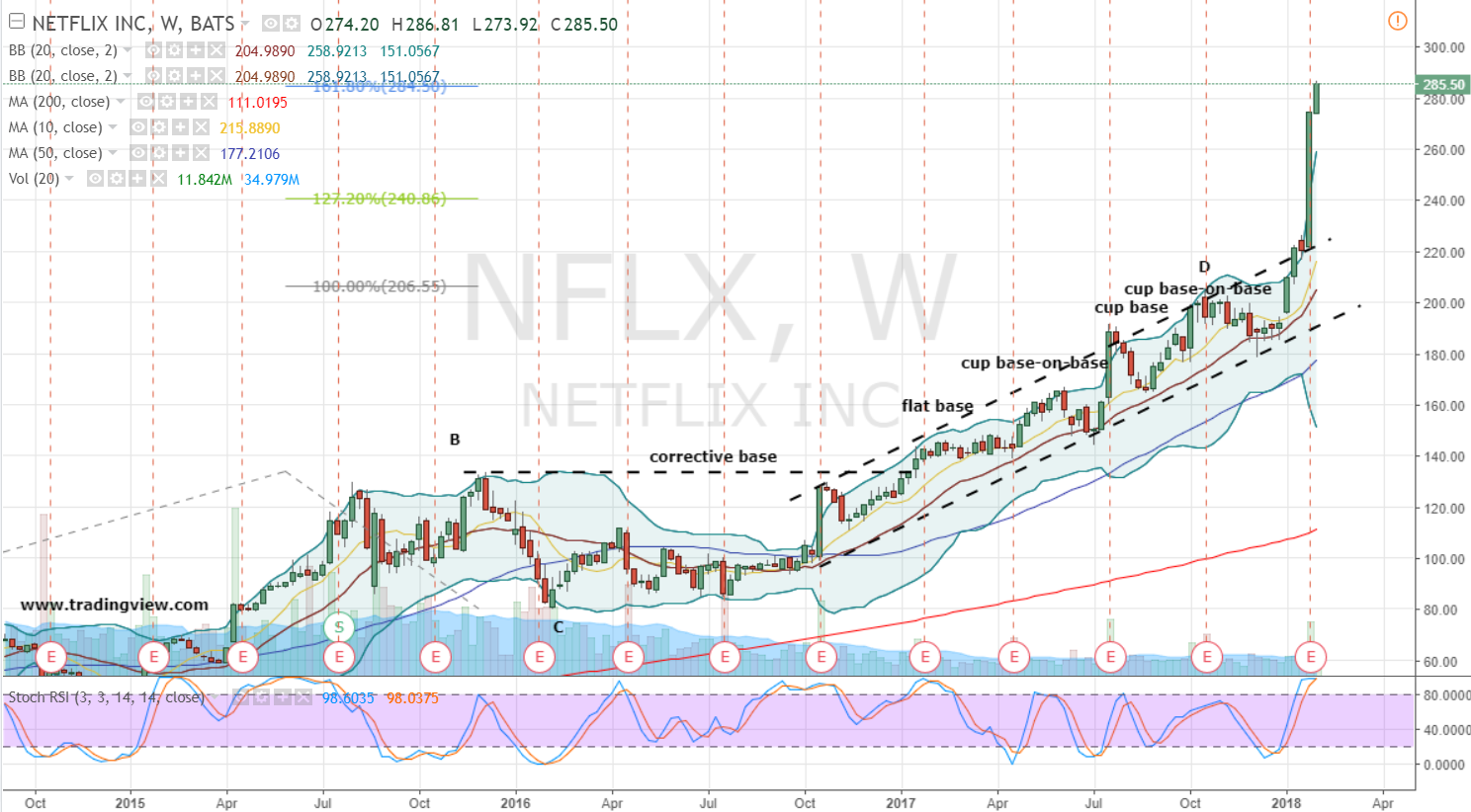 Featured Stock Overview: Netflix, Inc. (NASDAQ:NFLX)