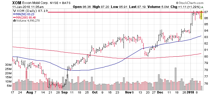 3 big stock charts this afternoon anadarko petroleum noble energy