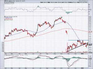 chart of CELG stock price