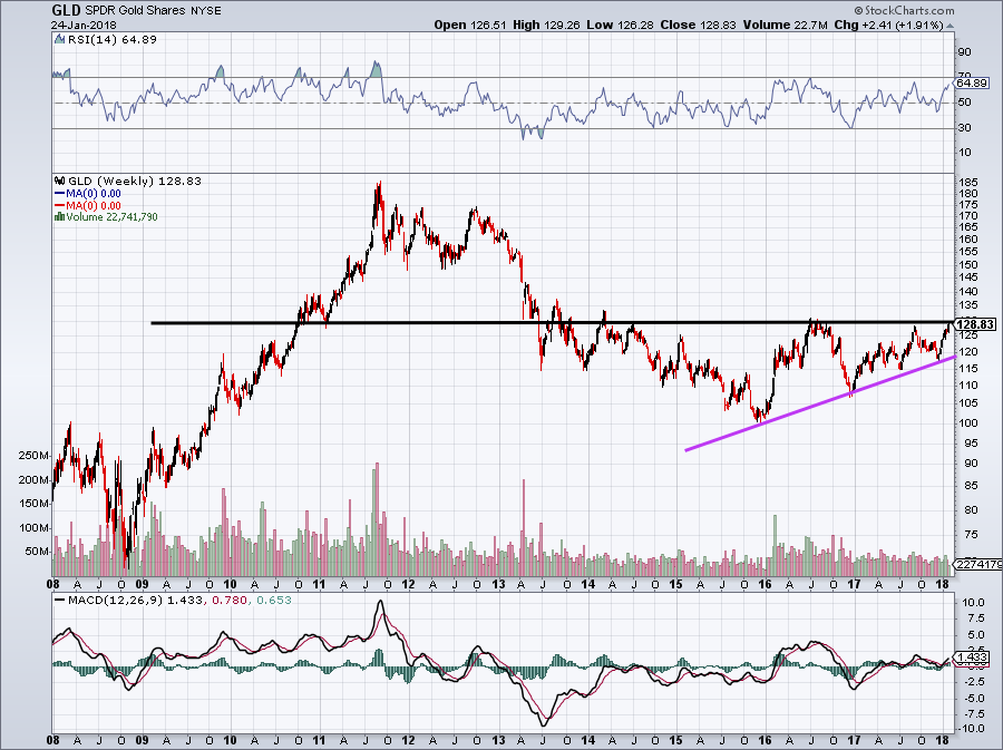 Gld Quote Cool Spdr Gold Trust Etf Could Be On The Verge Of A Massive Breakout