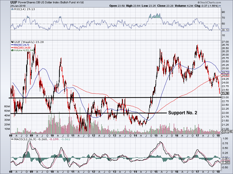 Gld Quote Beauteous Spdr Gold Trust Etf Could Be On The Verge Of A Massive Breakout