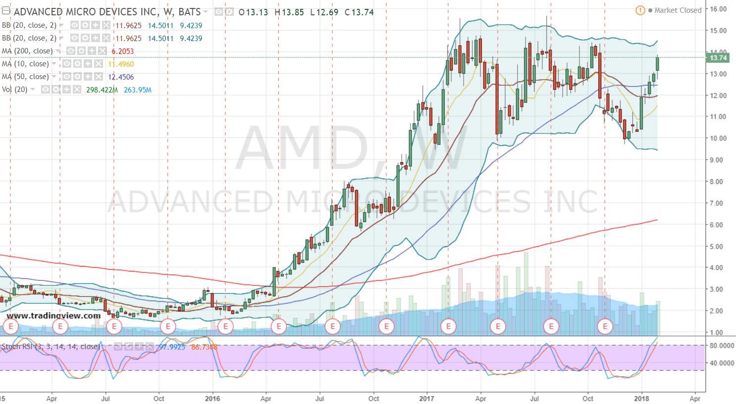 AMD Stock Weekly Chart