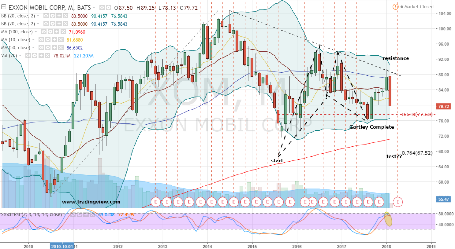 Active Trend of Monday - Exxon Mobil Corporation (XOM)
