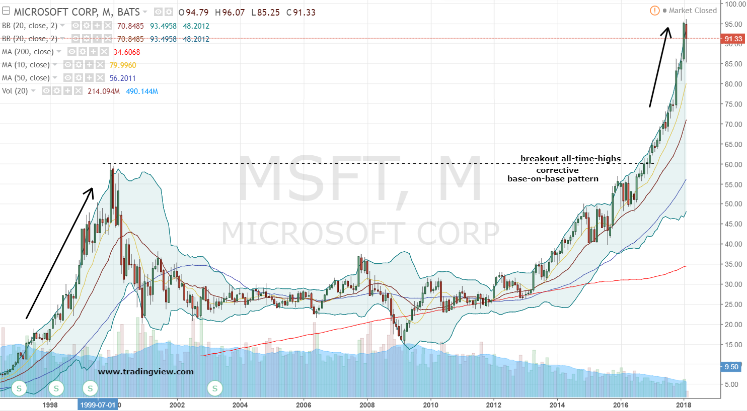 Msft Stock Quote Msft Stock Profit From The Microsoft Corporation Run  Investorplace