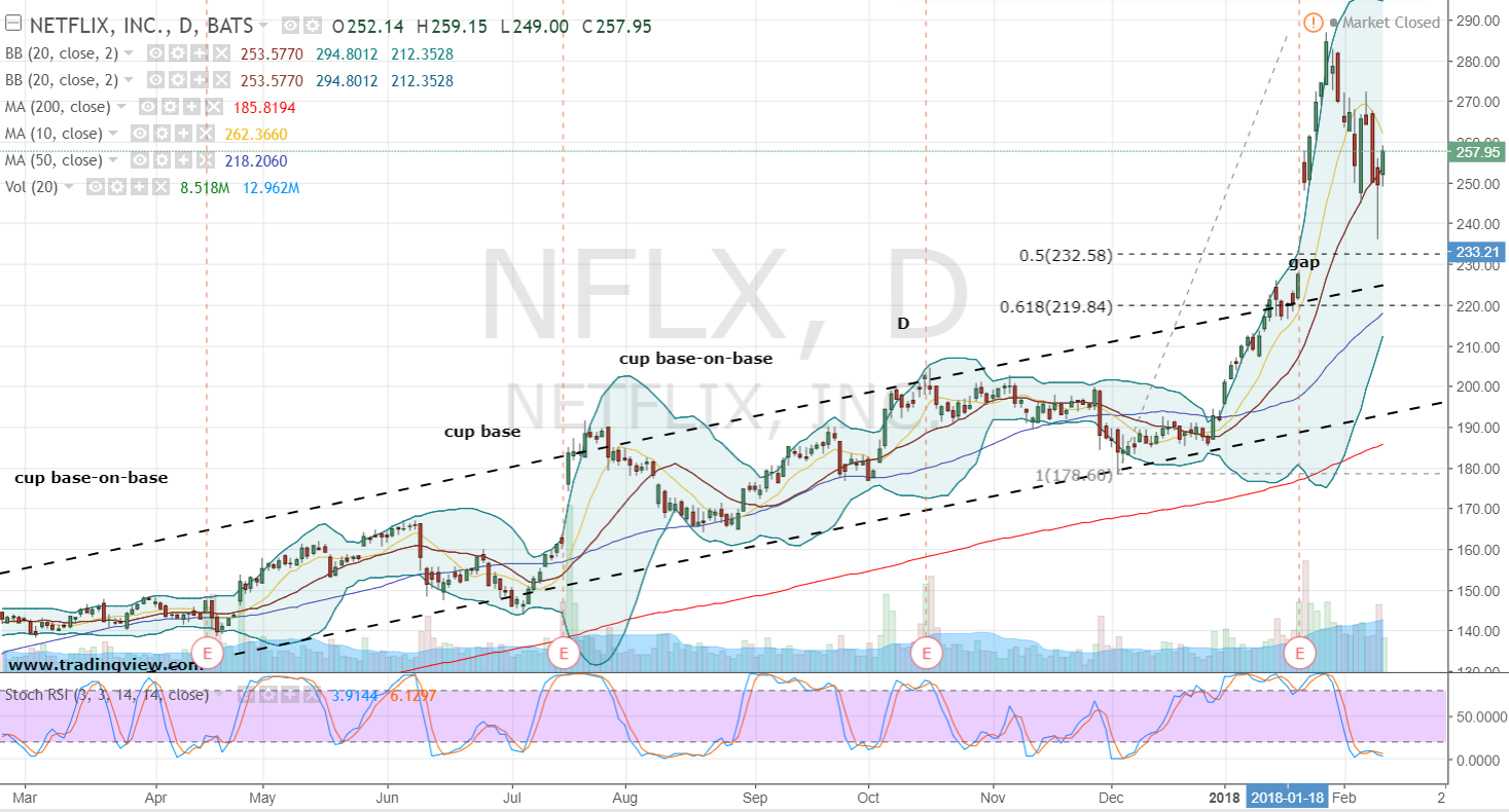 Why Netflix, Inc. Stock Is Scorching Hot Now