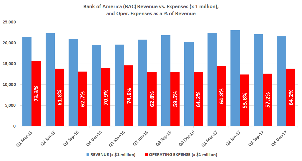 Clues to Identify Price Direction: Bank of America Corporation (BAC)