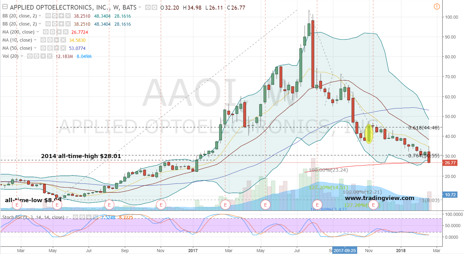 Applied Optoelectronics (AAOI) Issues Earnings Results