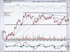 Chart of AMD stock price