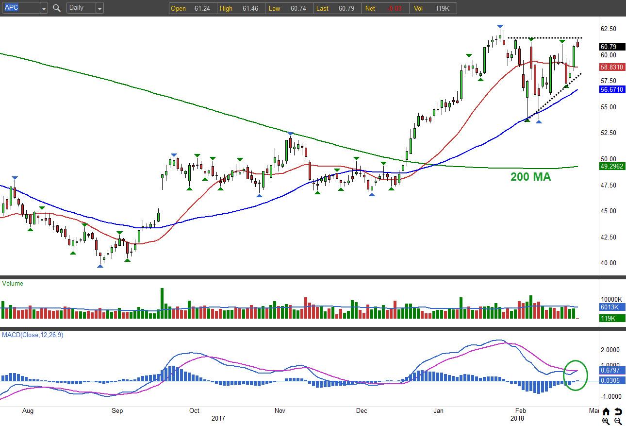 Strong Stocks to Buy: Anadarko Petroleum Corporation (APC)