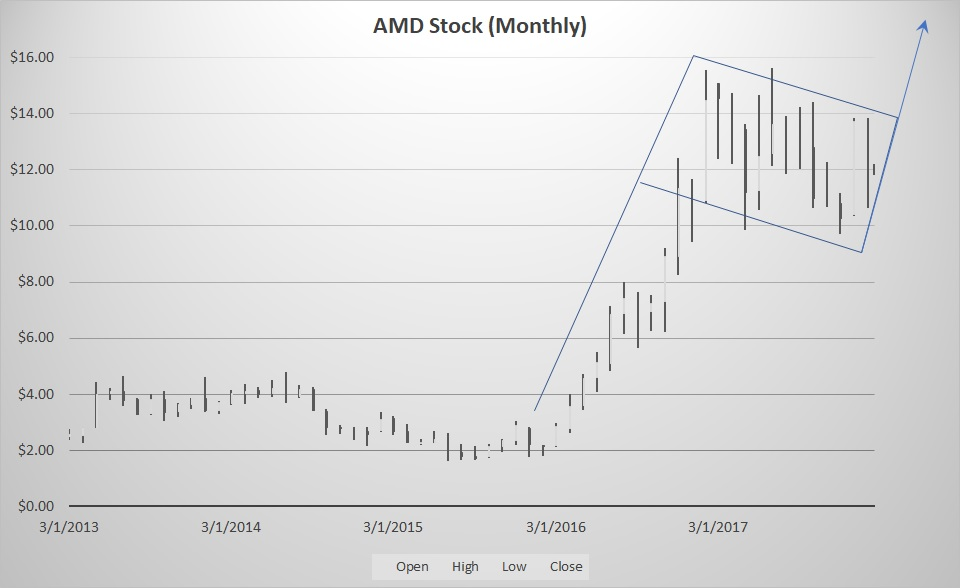 What Do Analysts Say About Advanced Micro Devices, Inc. (AMD)