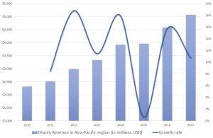 Disney stock, Asia-Pacific revenue