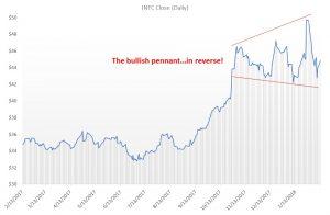 INTC stock, Intel stock