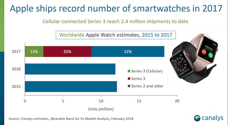 Apple Watch Shipments Hit Record High of 18 Million in 2017: Canalys