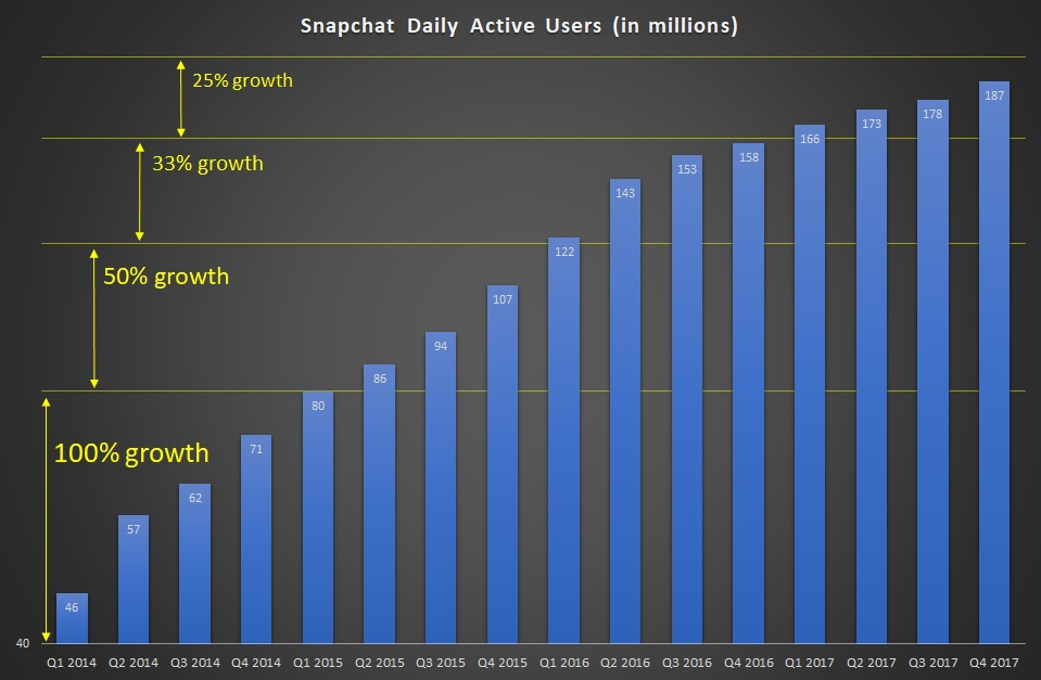 SNAP Stock: 3 Reasons Why I'm Not Buying the Snap Inc ...