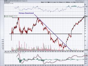 chart of SODA stock price