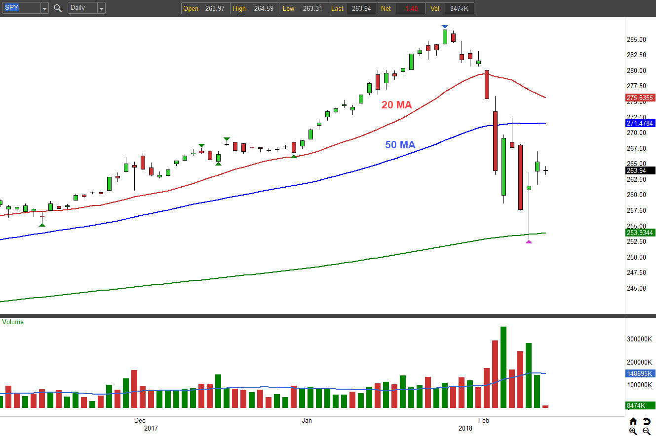 Spy Stock Quote How To Trade The Spdr S&p 500 Etf Trust For Massive Gains