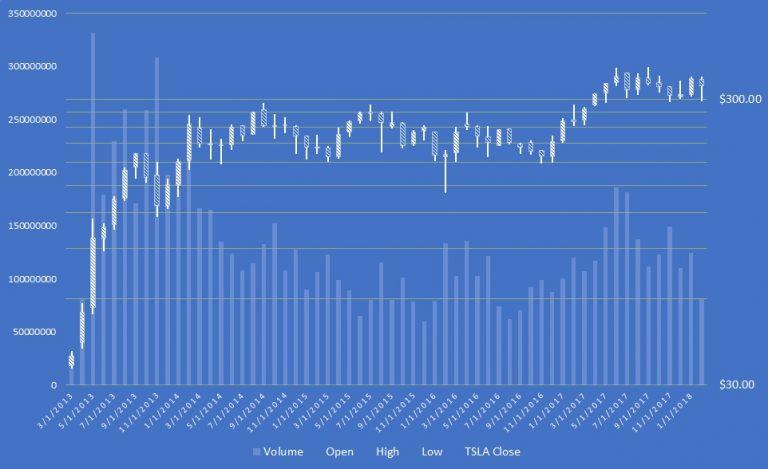 Tesla stock, TSLA