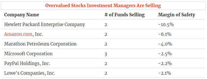 6 Big Name Stocks Hedge Funds Are Selling | InvestorPlace