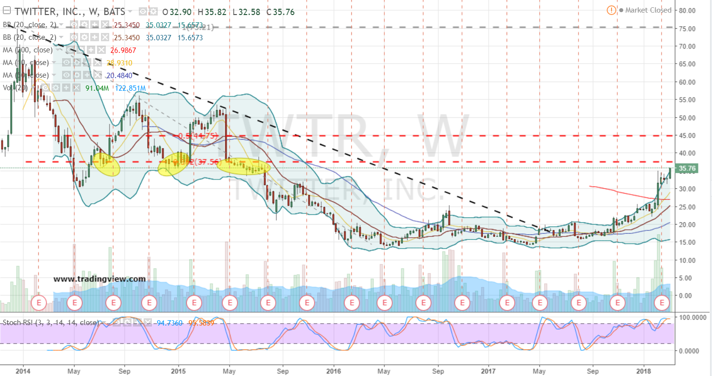 Buy The Twitter Inc Stock Breakout Without The Risk Investorplace