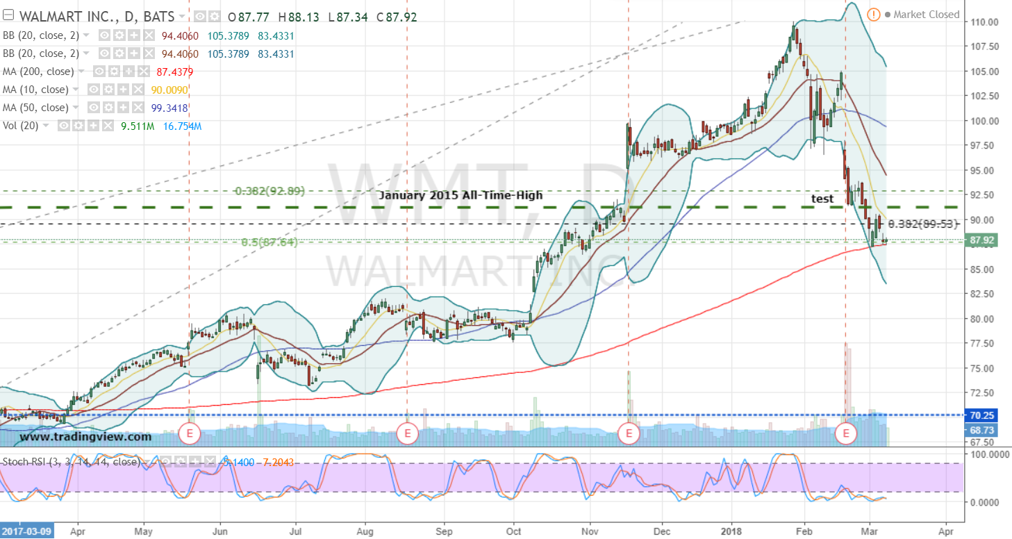 Sterling Investment Management Inc. Increases Stake in Walmart Inc (WMT)