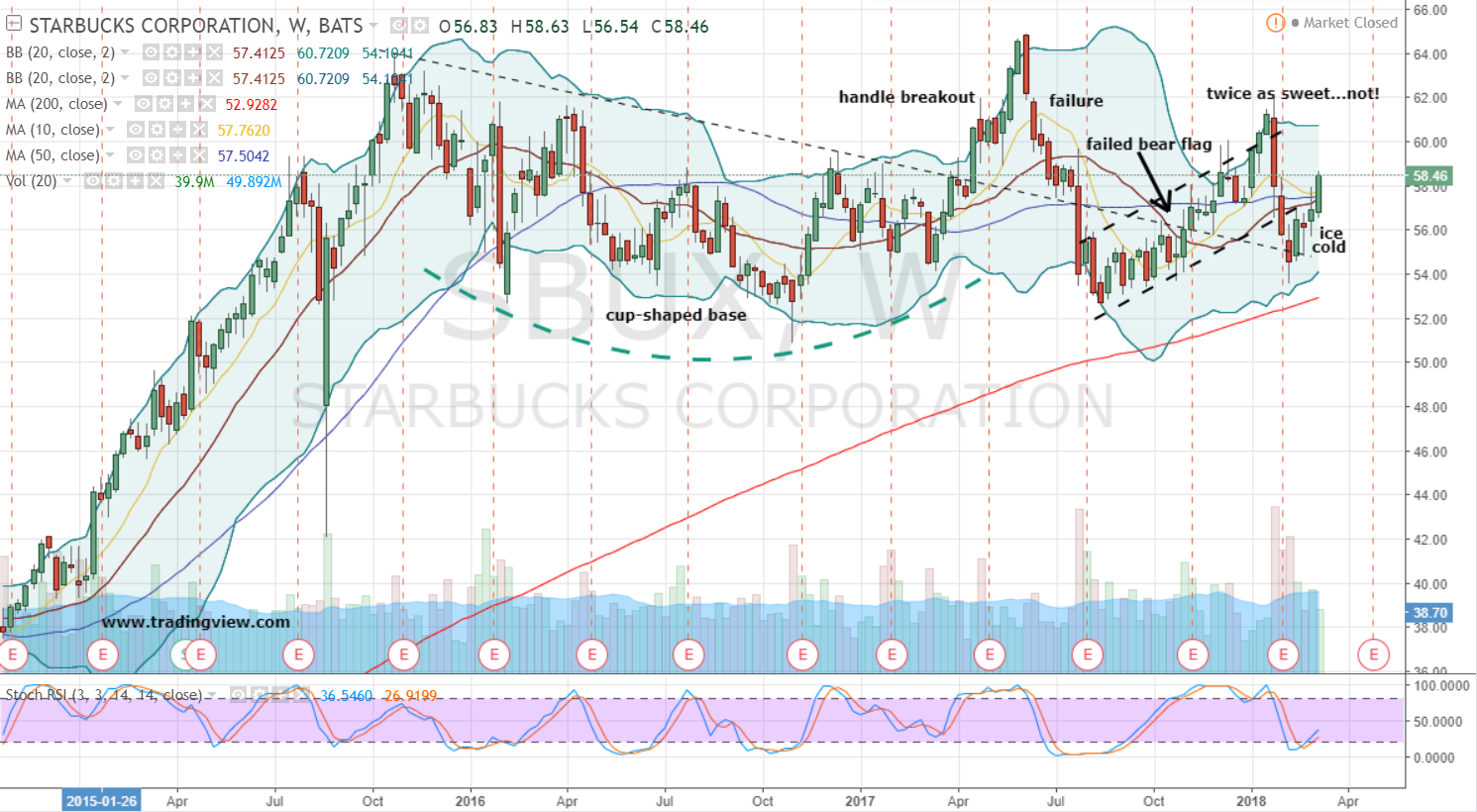 Could Starbucks Corporation (NASDAQ:SBUX) Skyrocket? The Stock Had Too Little Sellers