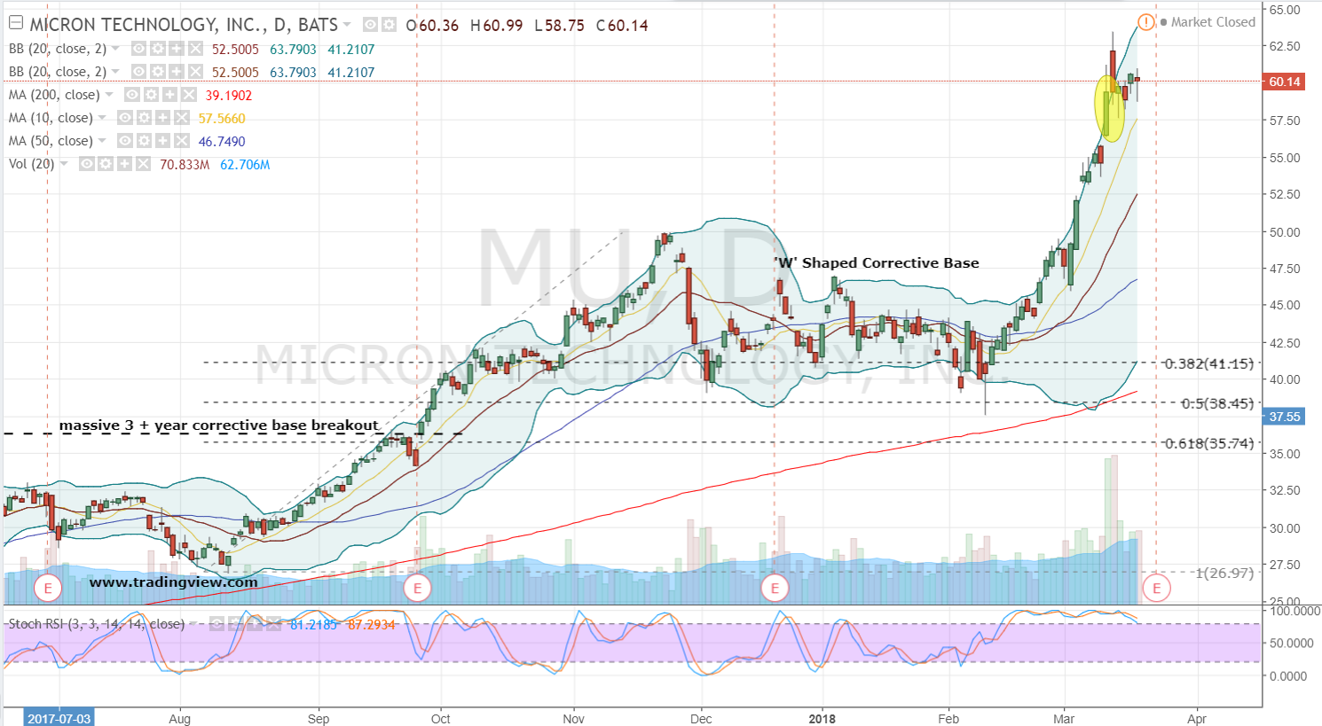 Credit Suisse raises its Micron target to 16% upside