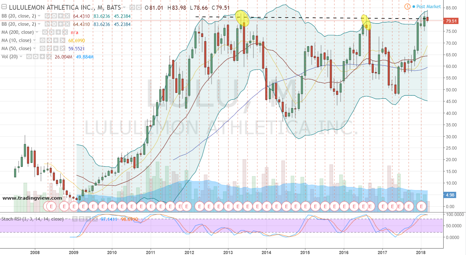 Technical Signals in View for Lululemon Athletica (LULU)