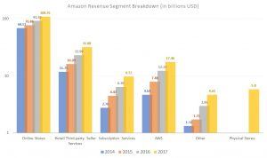 Amazon stock, Amazon revenue breakdown