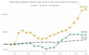 Bitcoin price, market comparison