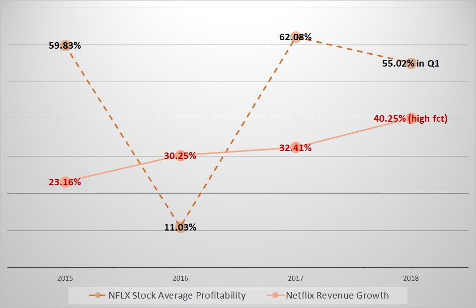 Netflix, Inc. (NASDAQ:NFLX) Stake Boosted by Navellier & Associates Inc