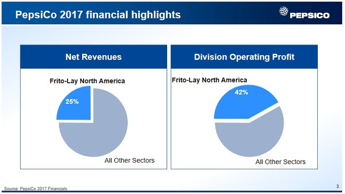 Dividend Growth Stocks Raising Dividends More Than 10% in 2018: PepsiCo, Inc. (PEP)