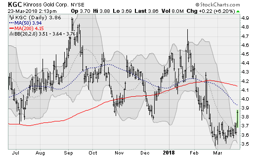 Click To Enlargekinross Gold Corporation Nyse Kgc Shares Are Peaking Up And Out Of A Two Month Consolidation Range Break Above Its Upper Bollinger Band