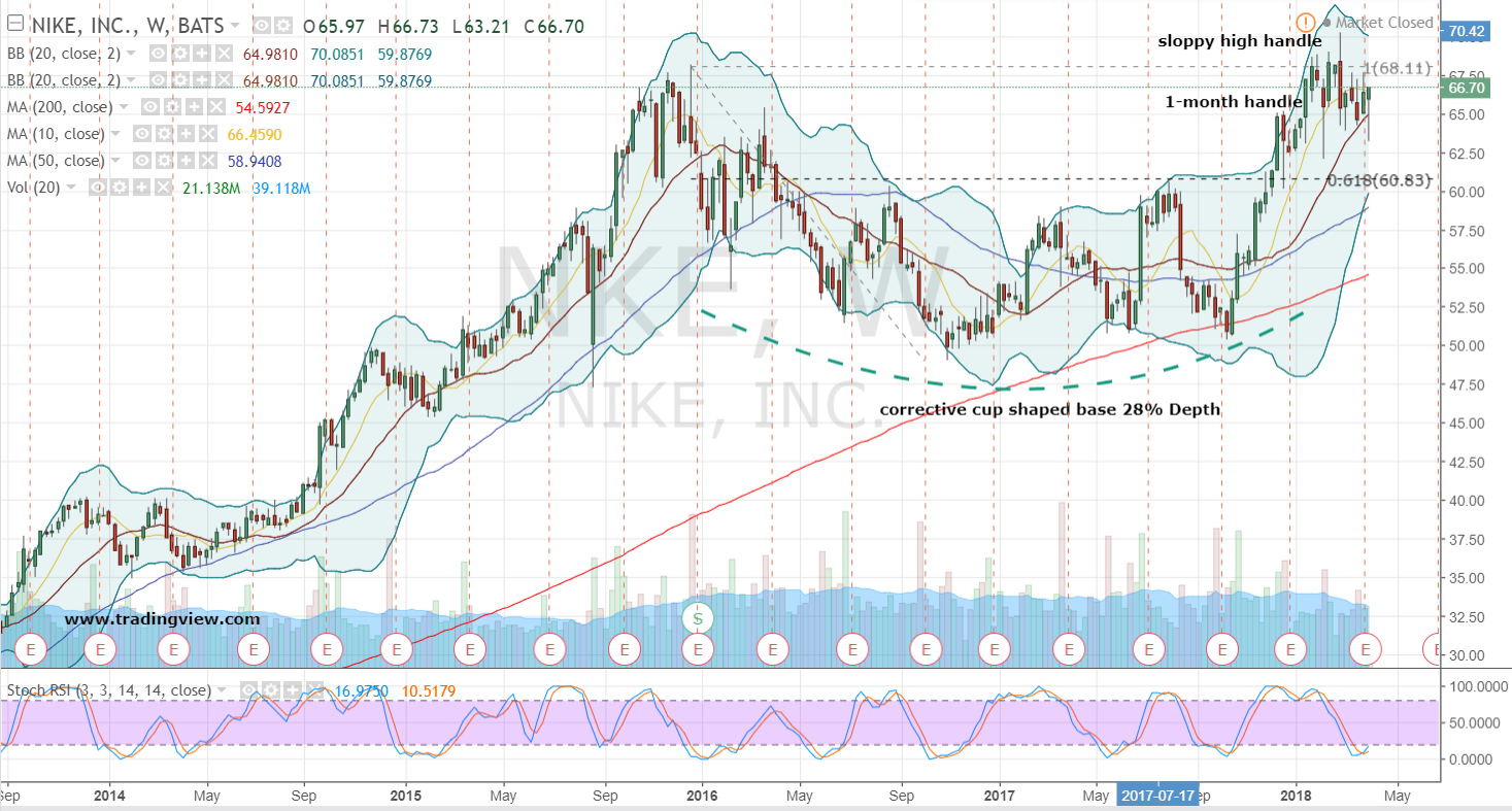 Facts, figures and statistics of NIKE, Inc. (NYSE:NKE)