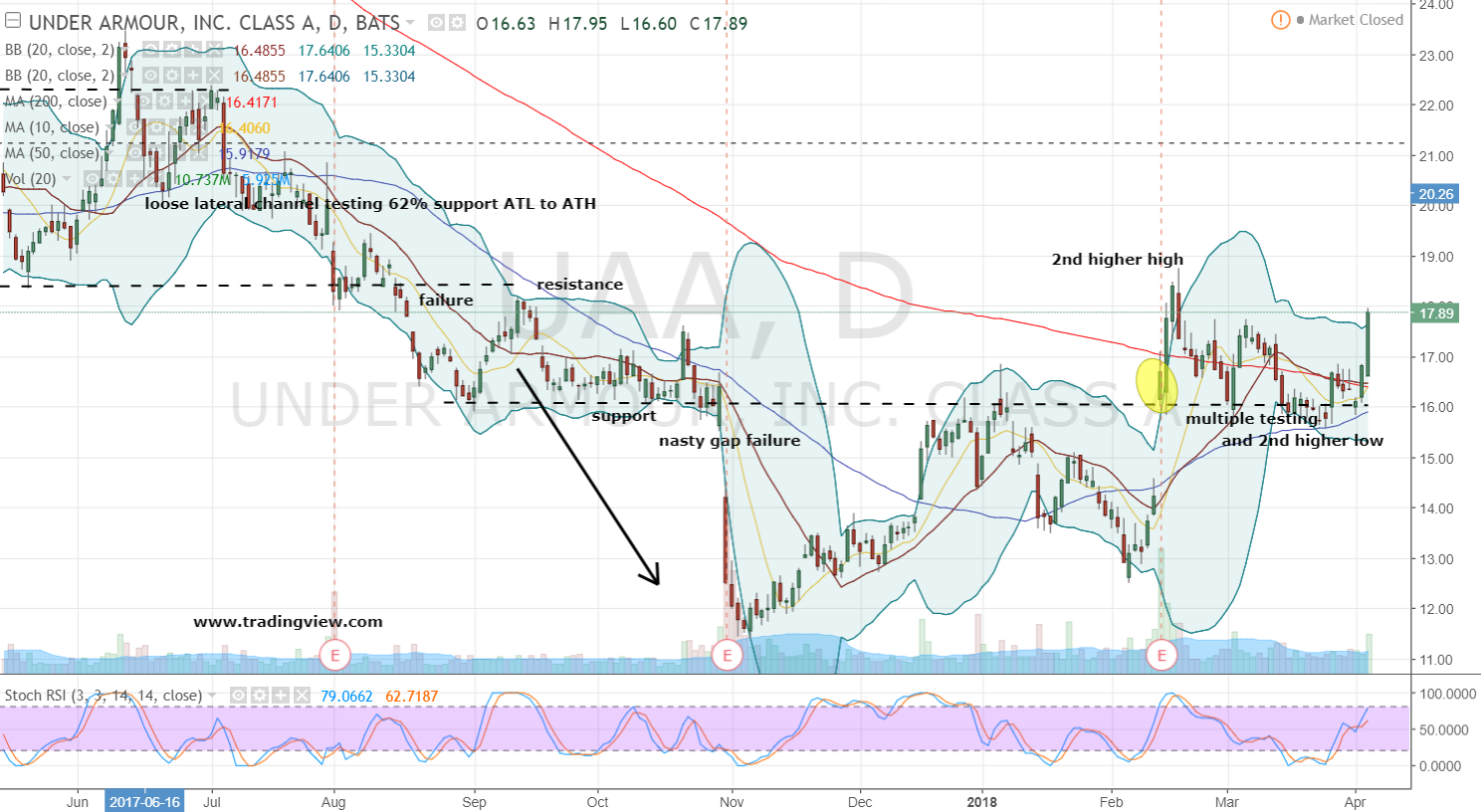 It's Time to Get Excited About Under Armour, Inc. (UAA)?