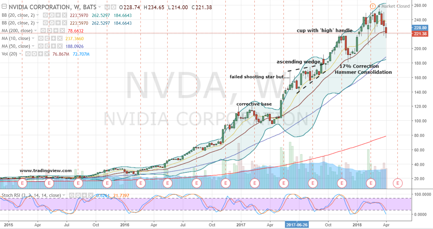 Buy or Sell? Average Brokerage Ratings on NVIDIA Corporation (NVDA), AT&T Inc