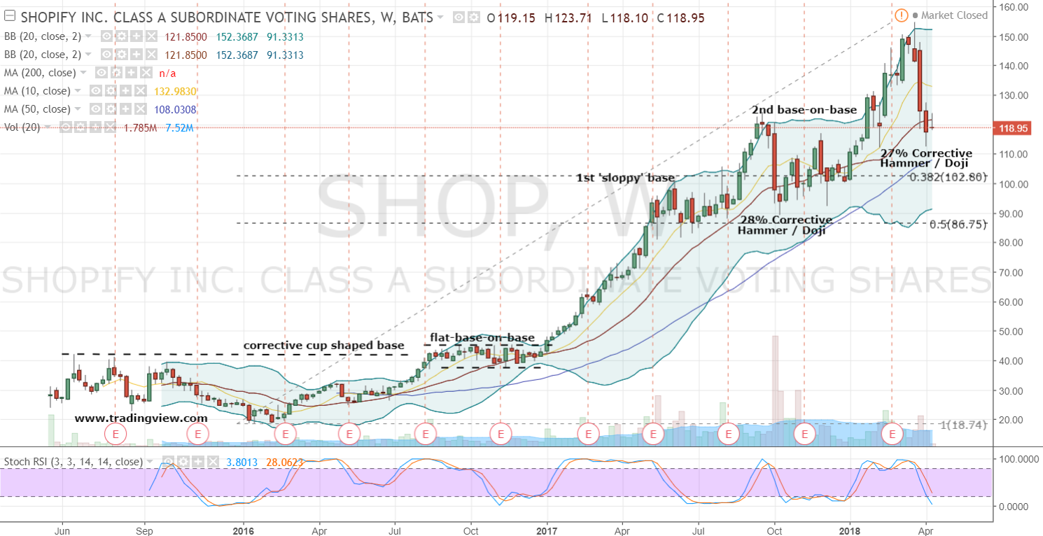 What is the Short Interest on Shopify Inc. (NYSE:SHOP) Stock?