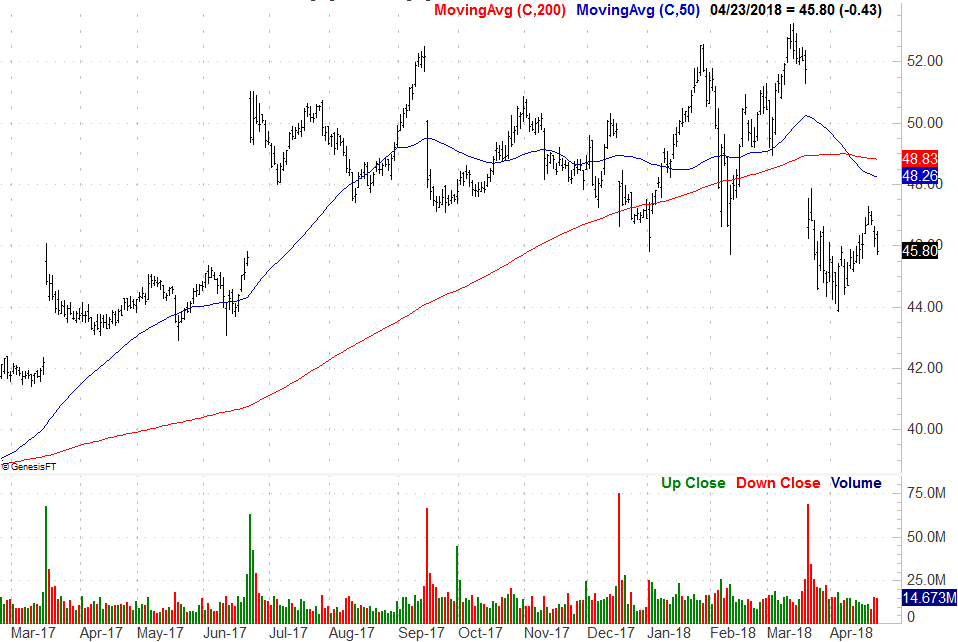 Stocks to Banish: Oracle (ORCL)