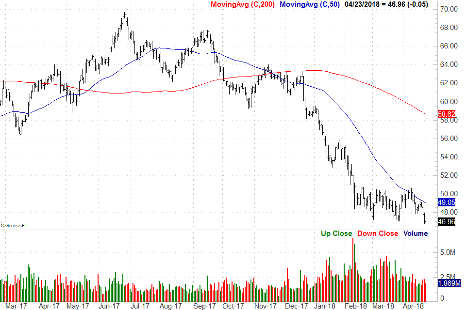 Stocks to Banish: Ventas (VTR)