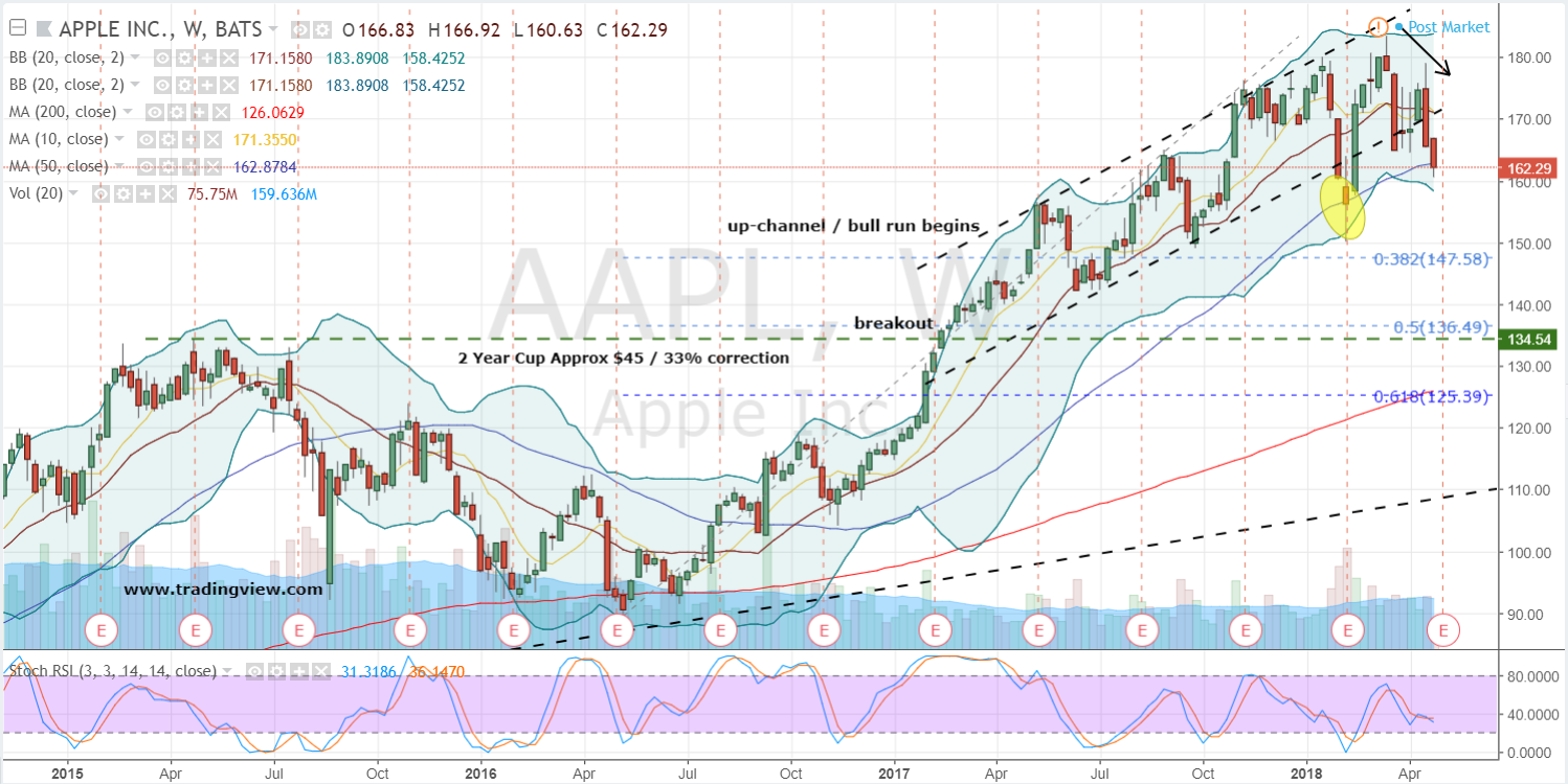 Apple (AAPL) PT Lowered to $157.00