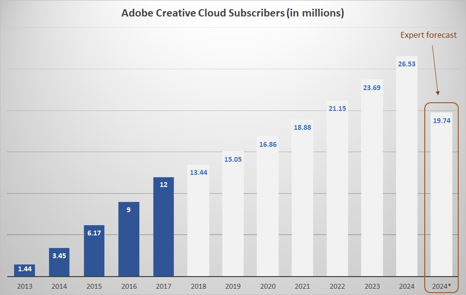 Adobe Systems (ADBE) Receives Consensus Recommendation of