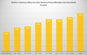 Amazon Prime members, household income
