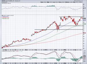chart of CSCO stock price