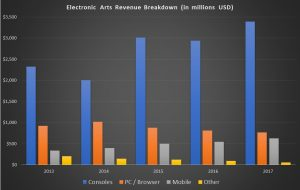 Electronic Arts stock, revenue breakdown
